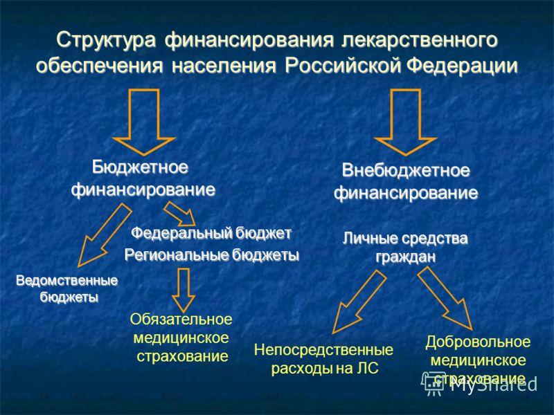Структура финансирования лекарственного обеспечения населения Российской Федерации Федеральный бюджет Региональные бюджеты Внебюджетное финансирование Личные средства граждан Непосредственные расходы на ЛС Добровольное медицинское страхование Обязате