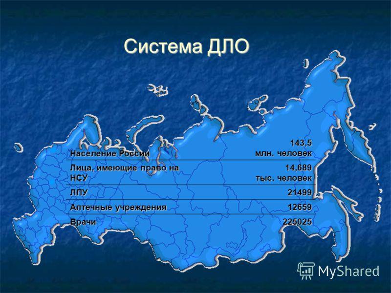Система ДЛО Население России 143,5 млн. человек Лица, имеющие право на НСУ 14,689 тыс. человек ЛПУ21499 Аптечные учреждения 12659 Врачи225025