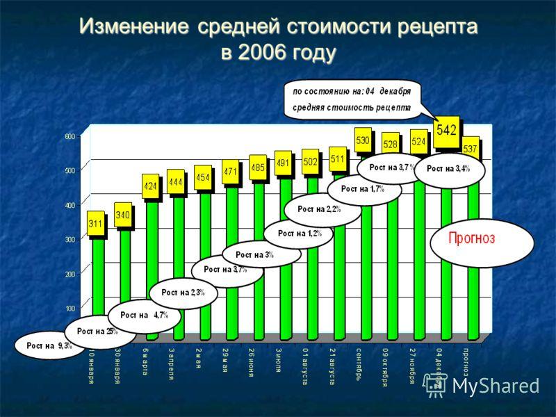 Изменение средней стоимости рецепта в 2006 году