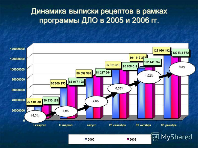 Динамика выписки рецептов в рамках программы ДЛО в 2005 и 2006 гг.