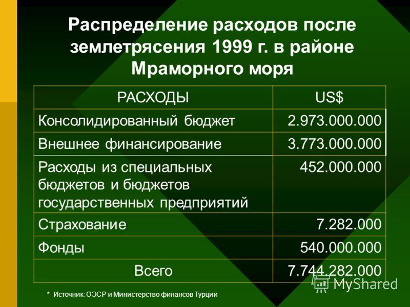 Распределение расходов после землетрясения 1999 г. в районе Мраморного моря * Источник: ОЭСР и Министерство финансов Турции РАСХОДЫUS$ Консолидированный бюджет2.973.000.000 Внешнее финансирование3.773.000.000 Расходы из специальных бюджетов и бюджето