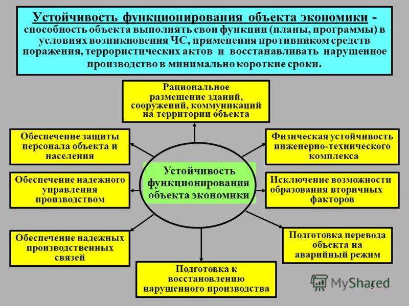 Устойчивость объектов экономики в условиях чс презентация