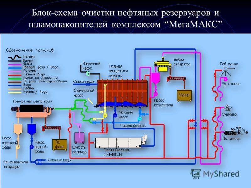 Блок-схема очистки нефтяных резервуаров и шламонакопителей комплексом МегаМАКС