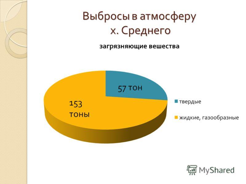 Выбросы в атмосферу х. Среднего