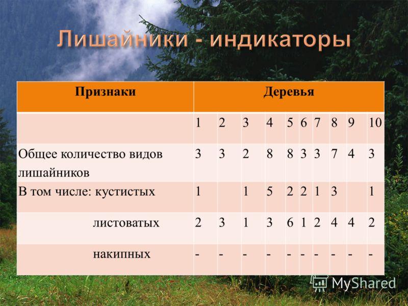 ПризнакиДеревья 12345678910 Общее количество видов лишайников 3328833743 В том числе: кустистых1 1522131 листоватых2313612442 накипных----------