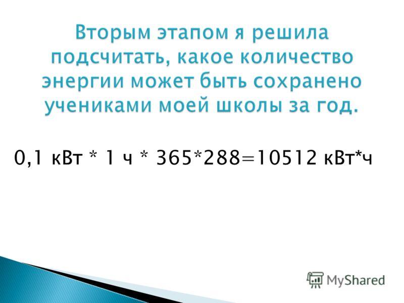 0,1 кВт * 1 ч * 365*288=10512 кВт *ч
