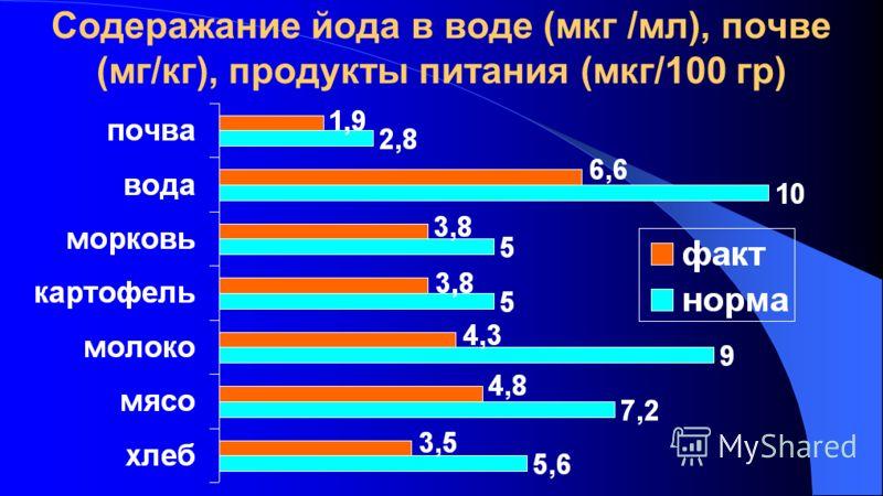 Содеражание йода в воде (мкг /мл), почве (мг/кг), продукты питания (мкг/100 гр)