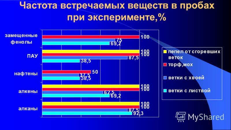 Частота встречаемых веществ в пробах при эксперименте,%