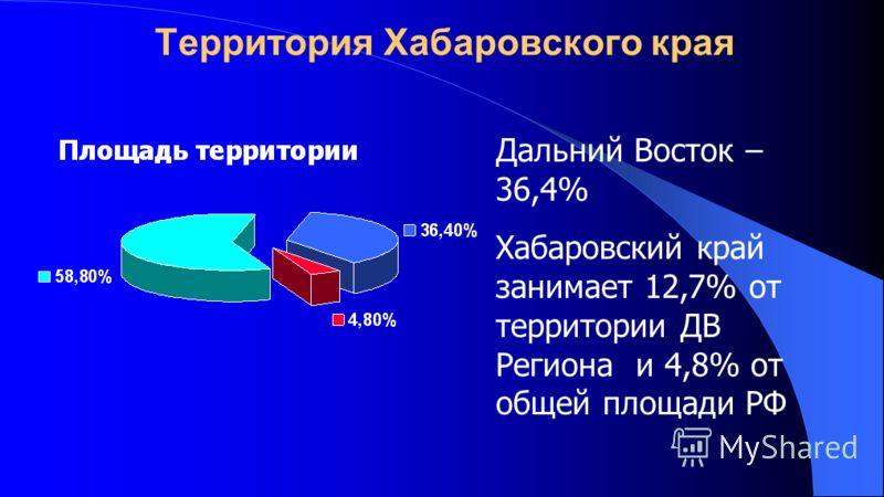 Территория Хабаровского края Дальний Восток – 36,4% Хабаровский край занимает 12,7% от территории ДВ Региона и 4,8% от общей площади РФ