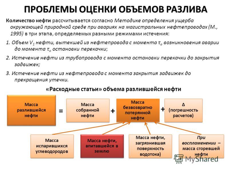 ПРОБЛЕМЫ ОЦЕНКИ ОБЪЕМОВ РАЗЛИВА Количество нефти рассчитывается согласно Методике определения ущерба окружающей природной среде при авариях на магистральных нефтепроводах (М., 1995) в три этапа, определяемых разными режимами истечения: 1. Объем V 1 н