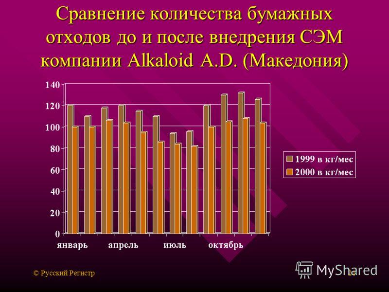 © Русский Регистр21 Сравнение количества бумажных отходов до и после внедрения СЭМ компании Alkaloid A.D. (Македония)