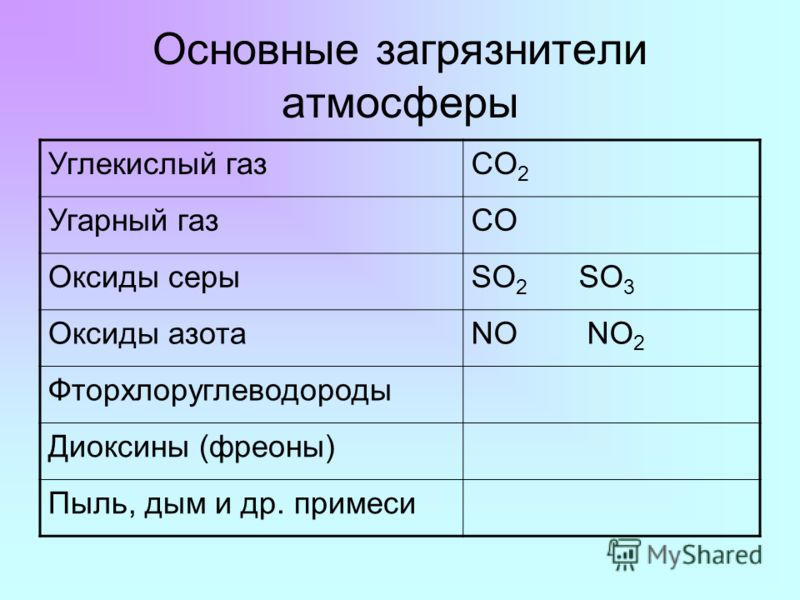 Основные загрязнители атмосферы Углекислый газCO 2 Угарный газCO Оксиды серыSO 2 SO 3 Оксиды азотаNO NO 2 Фторхлоруглеводороды Диоксины (фреоны) Пыль, дым и др. примеси