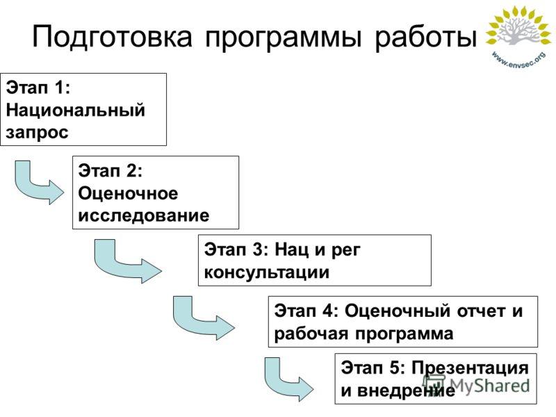 Подготовка программы работы Этап 1: Национальный запрос Этап 2: Оценочное исследование Этап 3: Нац и рег консультации Этап 4: Оценочный отчет и рабочая программа Этап 5: Презентация и внедрение
