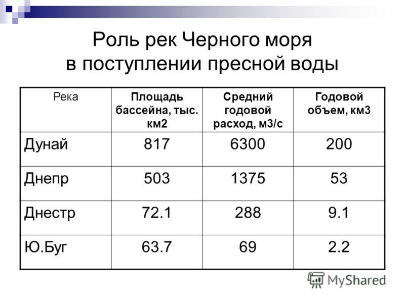 Роль рек Черного моря в поступлении пресной воды РекаПлощадь бассейна, тыс. км2 Средний годовой расход, м3/с Годовой объем, км3 Дунай8176300200 Днепр503137553 Днестр72.12889.1 Ю.Буг63.7692.2