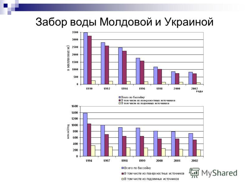 Забор воды Молдовой и Украиной