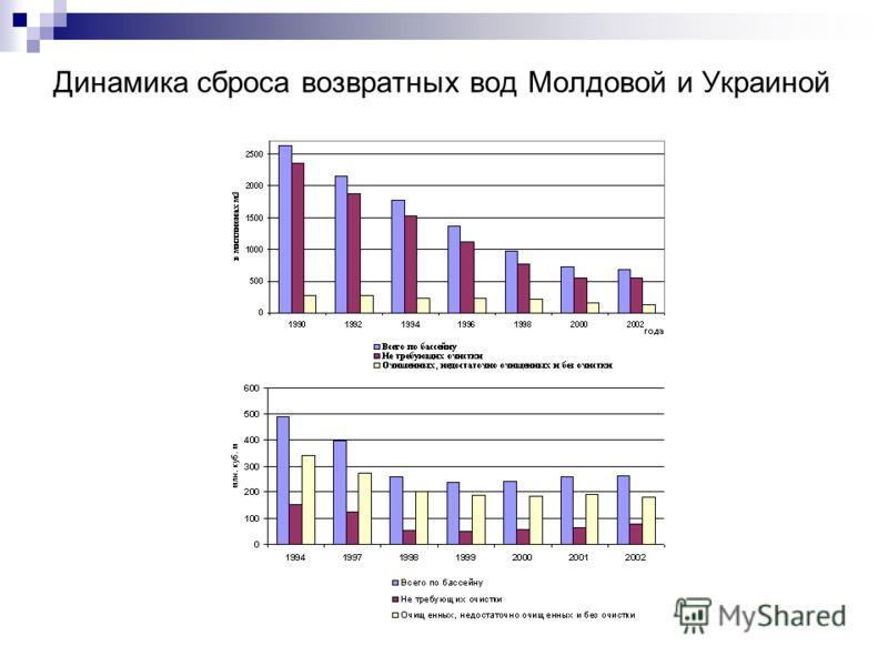 Динамика сброса возвратных вод Молдовой и Украиной