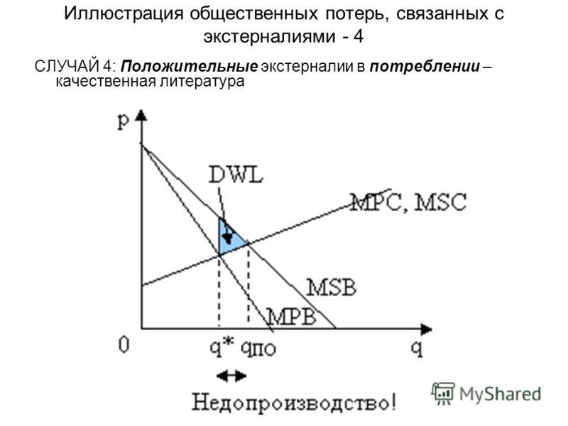Иллюстрация общественных потерь, связанных с экстерналиями - 4 СЛУЧАЙ 4: Положительные экстерналии в потреблении – качественная литература