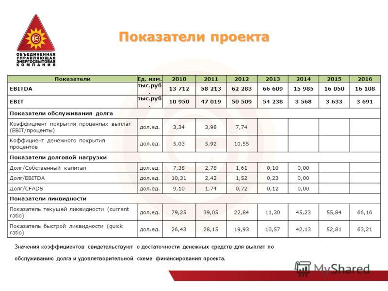Показатели проекта ПоказателиЕд. изм.2010201120122013201420152016 EBITDA тыс.руб. 13 71258 21362 28366 60915 98516 05016 108 EBIT тыс.руб. 10 95047 01950 50954 2383 5683 6333 691 Показатели обслуживания долга Коэффициент покрытия процентых выплат (EB