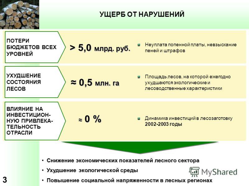 3 УЩЕРБ ОТ НАРУШЕНИЙ > 5,0 млрд. руб. ПОТЕРИ БЮДЖЕТОВ ВСЕХ УРОВНЕЙ УХУДШЕНИЕ СОСТОЯНИЯ ЛЕСОВ 0,5 млн. га 0,5 млн. га Снижение экономических показателей лесного сектораСнижение экономических показателей лесного сектора Ухудшение экологической средыУху