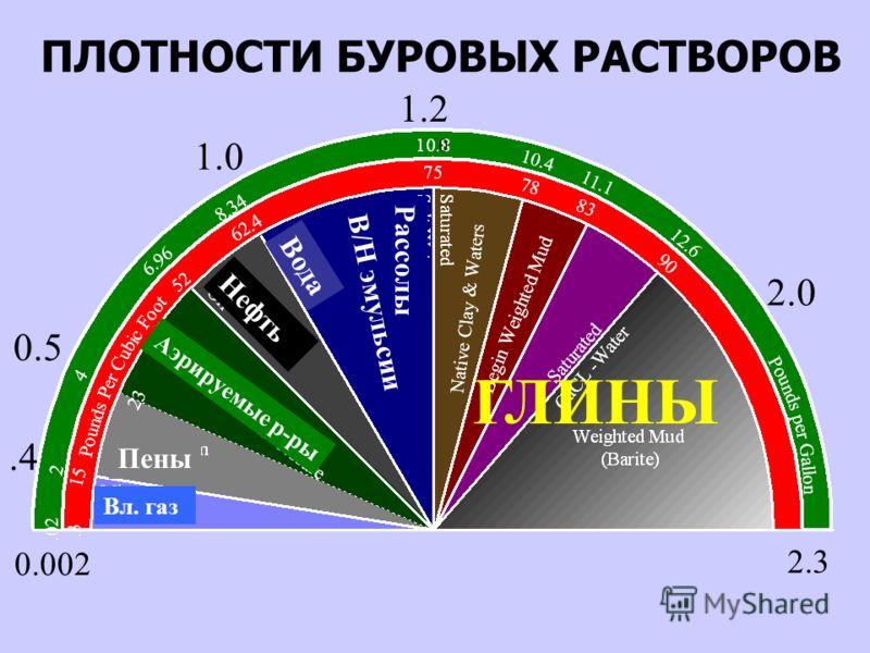 ПЛОТНОСТИ БУРОВЫХ РАСТВОРОВ 1.0 2.0 2.3 0.5.4 0.002 0 1.2 Нефть Вода В/Н эмульсии Рассолы ГЛИНЫ Аэрируемые р-ры Пены Вл. газ