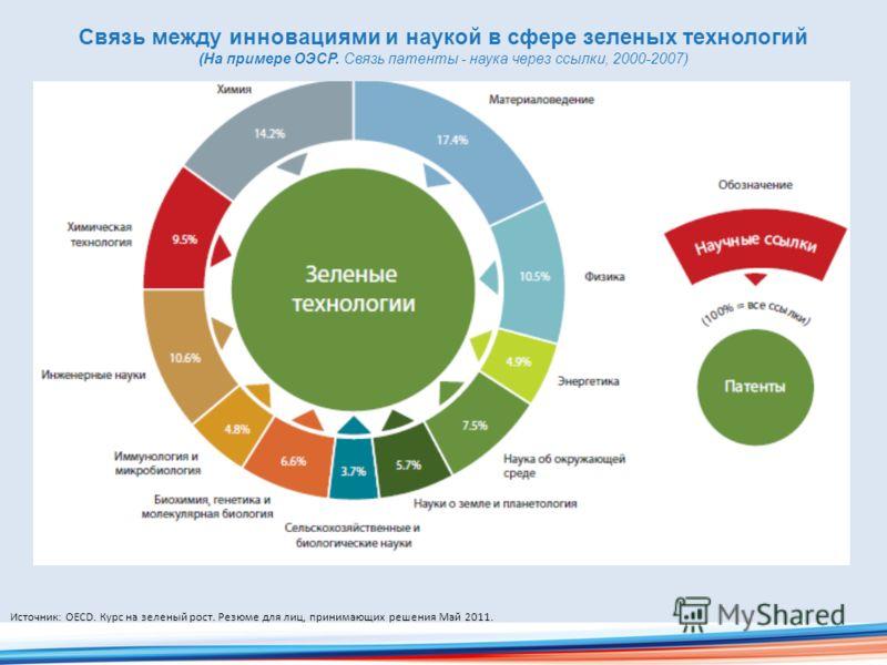 Связь между инновациями и наукой в сфере зеленых технологий (На примере ОЭСР. Связь патенты - наука через ссылки, 2000-2007) Источник: OECD. Курс на зеленый рост. Резюме для лиц, принимающих решения Май 2011.