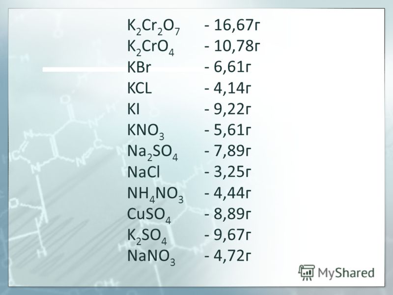 K 2 Cr 2 O 7 K 2 CrO 4 KBr KCL KI KNO 3 Na 2 SO 4 NaCl NH 4 NO 3 CuSO 4 K 2 SO 4 NaNO 3 - 16,67г - 10,78г - 6,61г - 4,14г - 9,22г - 5,61г - 7,89г - 3,25г - 4,44г - 8,89г - 9,67г - 4,72г