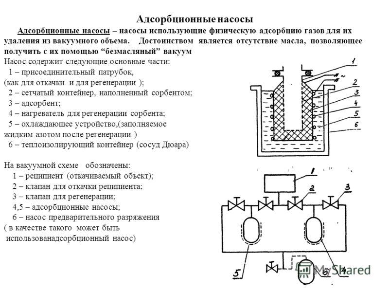 Адсорбционные насосы Адсорбционные насосы – насосы использующие физическую адсорбцию газов для их удаления из вакуумного объема. Достоинством является отсутствие масла, позволяющее получить с их помощью безмасляный вакуум Насос содержит следующие осн