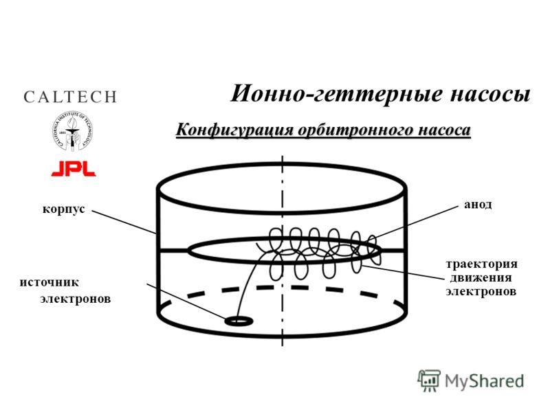 Ионно-геттерные насосы Конфигурация орбитронного насоса корпус электронов анод источник электронов траектория движения