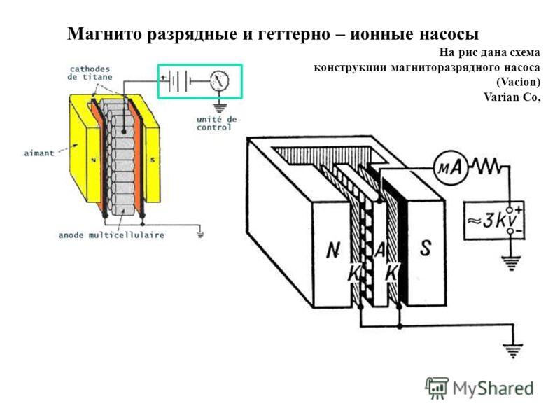 Магнито разрядные и геттерно – ионные насосы На рис дана схема конструкции магниторазрядного насоса (Vacion) Varian Co,