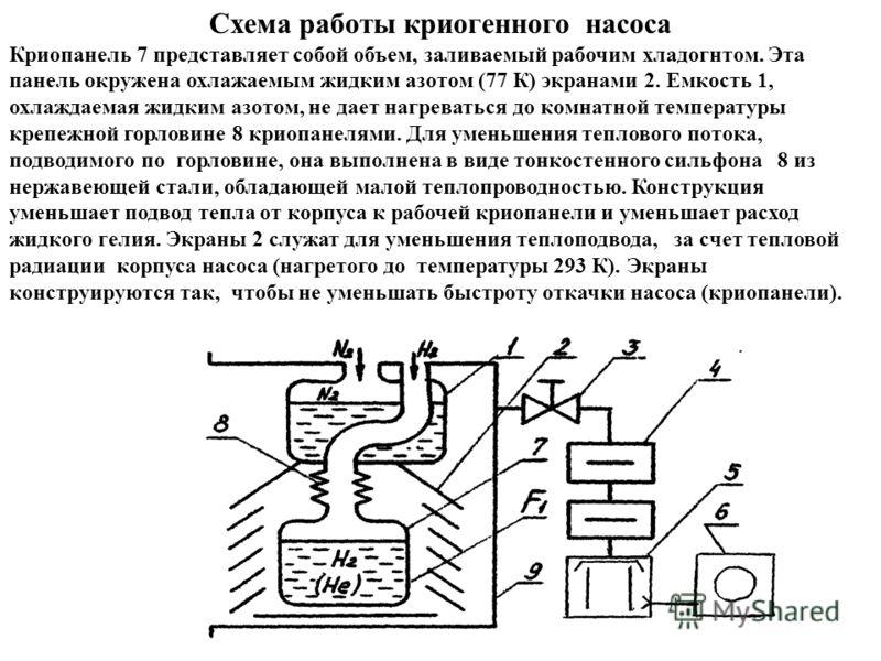 Схема работы криогенного насоса Криопанель 7 представляет собой объем, заливаемый рабочим хладогнтом. Эта панель окружена охлажаемым жидким азотом (77 К) экранами 2. Емкость 1, охлаждаемая жидким азотом, не дает нагреваться до комнатной температуры к
