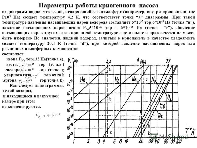 Параметры работы криогенного насоса из диаграмм видно, что гелий, испаряющийся в атмосфере (например, внутри криопанели, где Р10 5 Па) создает температуру 4,2 К, что соответствует точке а диаграммы. При такой температуре давления насыщающих паров вод