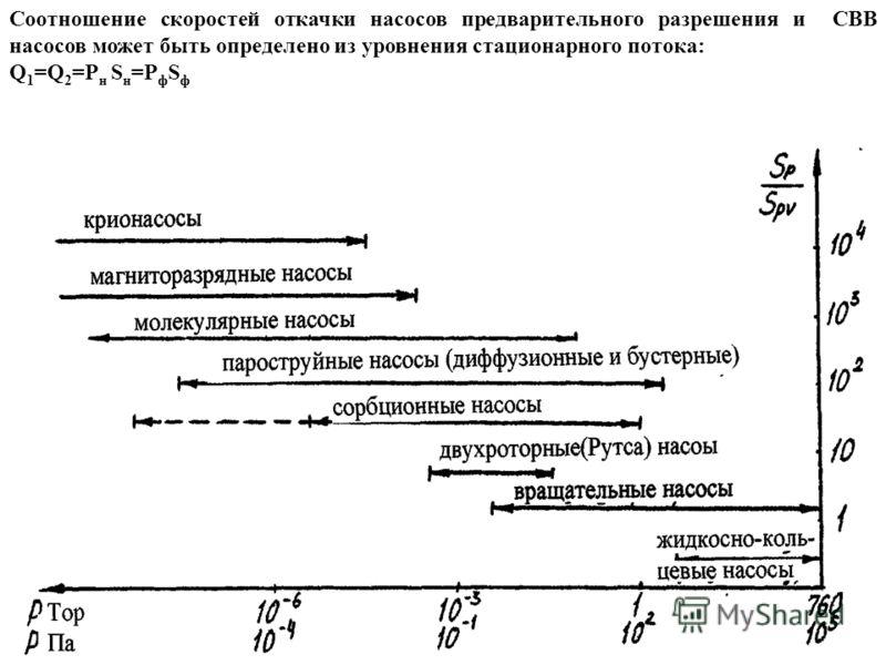 Соотношение скоростей откачки насосов предварительного разрешения и СВВ насосов может быть определено из уровнения стационарного потока: Q 1 =Q 2 =P н S н =P ф S ф