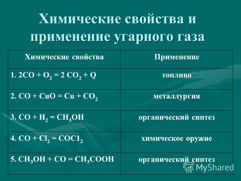 Химические свойства и применение угарного газа Химические свойстваПрименение 1. 2СО + O 2 = 2 СO 2 + Qтопливо 2. СО + СuO = Сu + СO 2 металлургия 3. СО + Н 2 = СН 3 ОНорганический синтез 4. СО + Cl 2 = COC1 2 химическое оружие 5. CH 3 OH + CO = CH 3