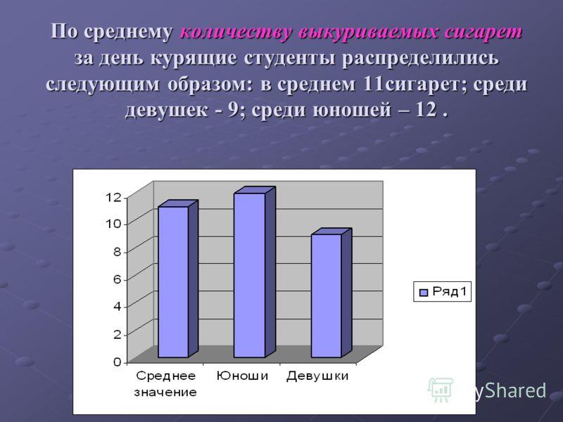 По среднему количеству выкуриваемых сигарет за день курящие студенты распределились следующим образом: в среднем 11сигарет; среди девушек - 9; среди юношей – 12.