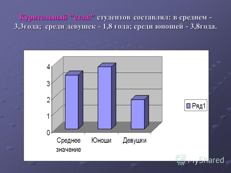 Курительный стаж студентов составлял: в среднем - 3,3года; среди девушек - 1,8 года; среди юношей - 3,8года.