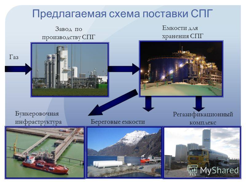 Предлагаемая схема поставки СПГ Завод по производству СПГ Емкости для хранения СПГ Газ Бункеровочная инфраструктура Береговые емкости Регазификационный комплекс