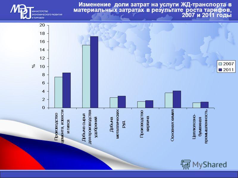 Изменение доли затрат на услуги ЖД-транспорта в материальных затратах в результате роста тарифов, 2007 и 2011 годы