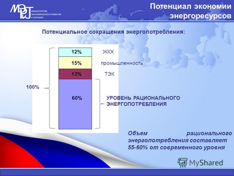 Потенциал экономии энергоресурсов Объем рационального энергопотребления составляет 55-60% от современного уровня Потенциальное сокращения энергопотребления: ТЭК ЖКХ промышленность 12% 15% 13% 100% УРОВЕНЬ РАЦИОНАЛЬНОГО ЭНЕРГОПОТРЕБЛЕНИЯ 60%