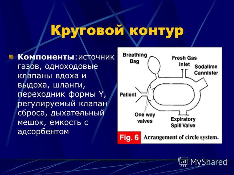 Круговой контур Компоненты:источник газов, одноходовые клапаны вдоха и выдоха, шланги, переходник формы Y, регулируемый клапан сброса, дыхательный мешок, емкость с адсорбентом