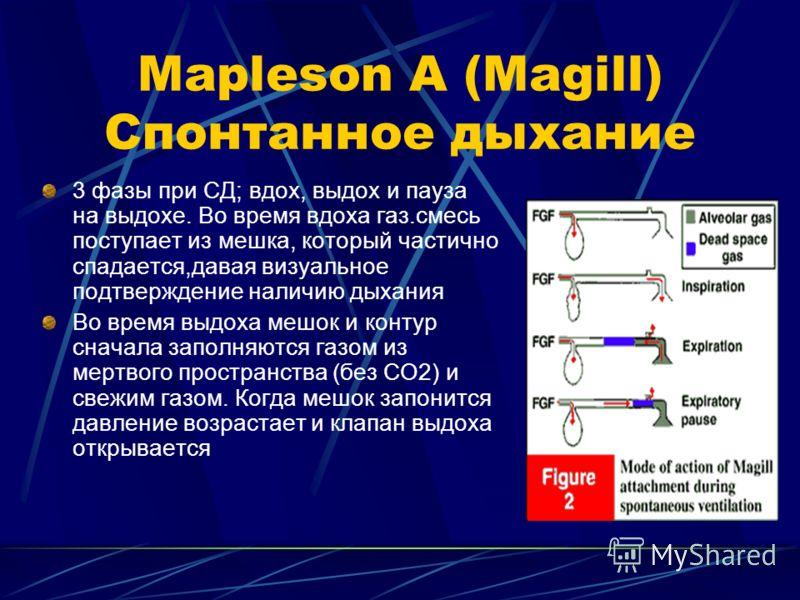 Mapleson A (Magill) Спонтанное дыхание 3 фазы при СД; вдох, выдох и пауза на выдохе. Во время вдоха газ.смесь поступает из мешка, который частично спадается,давая визуальное подтверждение наличию дыхания Во время выдоха мешок и контур сначала заполня