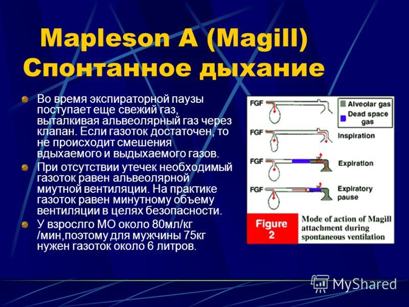 Mapleson A (Magill) Спонтанное дыхание Во время экспираторной паузы поступает еще свежий газ, выталкивая альвеолярный газ через клапан. Если газоток достаточен, то не происходит смешения вдыхаемого и выдыхаемого газов. При отсутствии утечек необходим