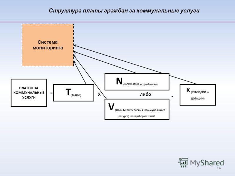 Структура платы граждан за коммунальные услуги V (ОБЪЕМ потребления коммунального ресурса) по приборам учета) Х K (СУБСИДИИ и ДОТАЦИИ) Т (ТАРИФ) N (НОРМАТИВ потребления) - ПЛАТЕЖ ЗА КОММУНАЛЬНЫЕ УСЛУГИ = либо Система мониторинга 14