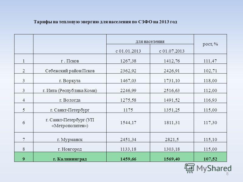 Тарифы на тепловую энергию для населения по СЗФО на 2013 год для населения рост, % с 01.01.2013с 01.07.2013 1г. Псков1267,381412,76111,47 2Себежский район Псков2362,922426,91102,71 3г. Воркута1467,031731,10118,00 3г. Инта (Республика Коми)2246,992516