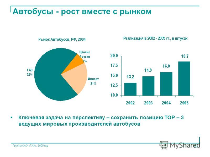 Группа ОАО «ГАЗ», 2005 год 16 Автобусы - рост вместе с рынком Ключевая задача на перспективу – сохранить позицию ТОР – 3 ведущих мировых производителей автобусов