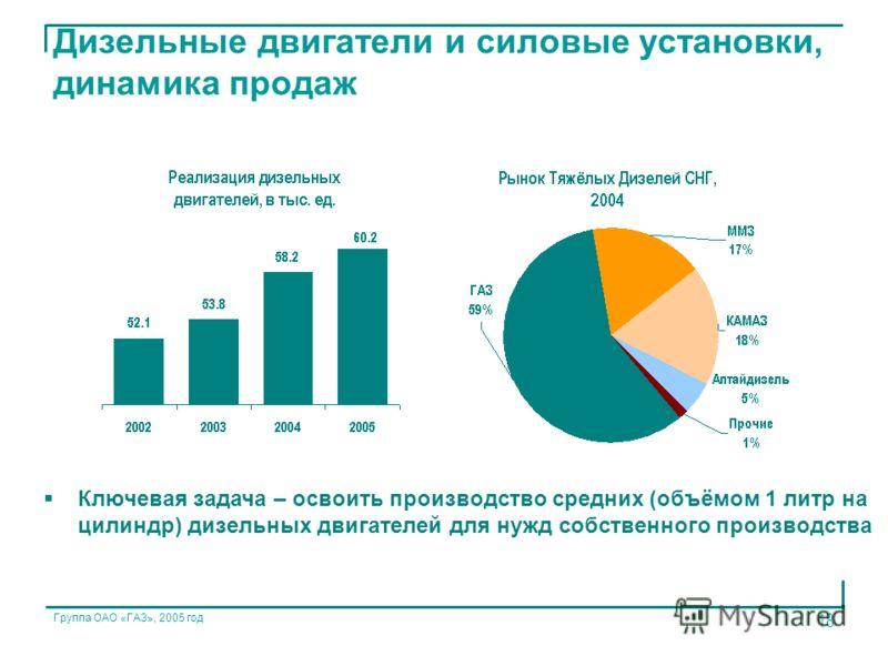 Группа ОАО «ГАЗ», 2005 год 18 Дизельные двигатели и силовые установки, динамика продаж Ключевая задача – освоить производство средних (объёмом 1 литр на цилиндр) дизельных двигателей для нужд собственного производства