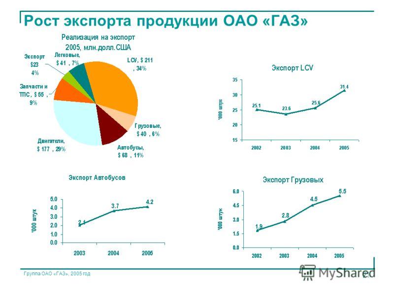 Группа ОАО «ГАЗ», 2005 год 21 Рост экспорта продукции ОАО «ГАЗ»