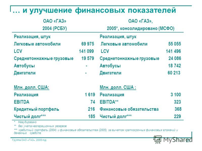 Группа ОАО «ГАЗ», 2005 год 26 … и улучшение финансовых показателей ОАО «ГАЗ» 2004 (РСБУ) ОАО «ГАЗ», 2005*, консолидировано (МСФО) Реализация, штук Легковые автомобили 69 975 LCV 141 099 Cреднетоннажные грузовые 19 579 Автобусы - Двигатели - Млн. долл