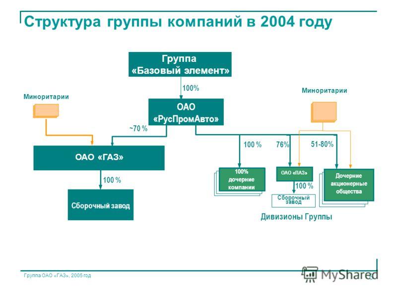 Группа ОАО «ГАЗ», 2005 год 6 Структура группы компаний в 2004 году Дивизионы Группы ОАО «РусПромАвто» Сборочный завод Миноритарии 51-80% ~70 % 100% ОАО «ПАЗ» 76%100 % дочерние компании ОАО «ГАЗ» Миноритарии 100 % Сборочный завод 100 % Группа «Базовый