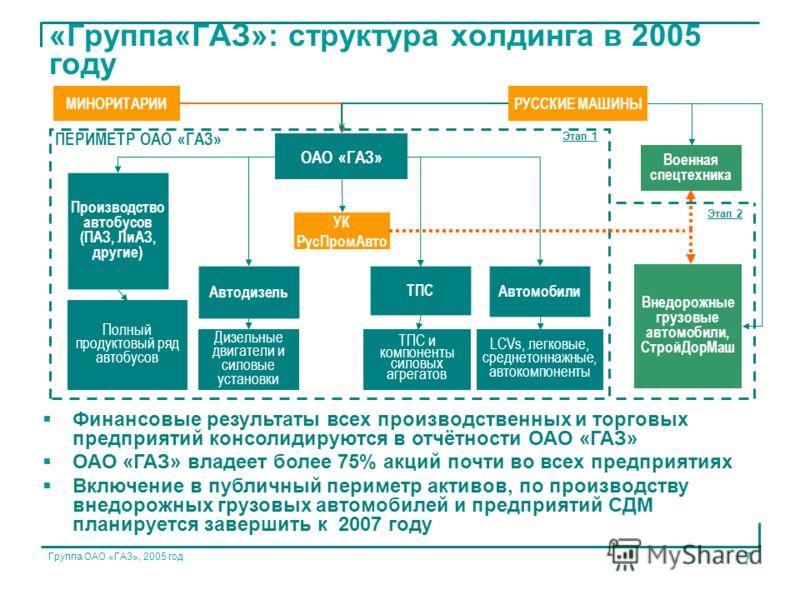 Группа ОАО «ГАЗ», 2005 год 7 «Группа«ГАЗ»: структура холдинга в 2005 году Финансовые результаты всех производственных и торговых предприятий консолидируются в отчётности ОАО «ГАЗ» ОАО «ГАЗ» владеет более 75% акций почти во всех предприятиях Включение