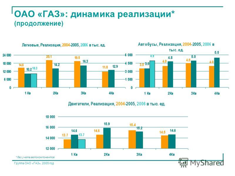Группа ОАО «ГАЗ», 2005 год 9 ОАО «ГАЗ»: динамика реализации* (продолжение) * без учета автокомпонентов